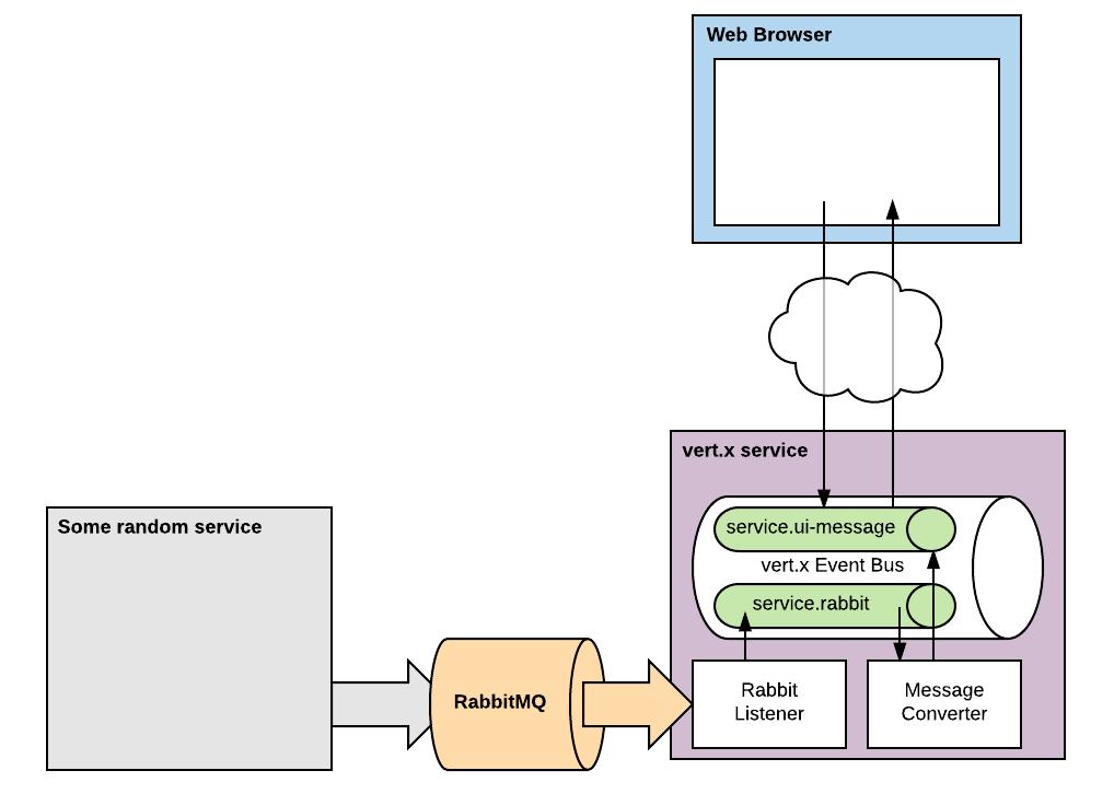 Vert X Websockets Message Queue To The Browser Zeroturnaround Com