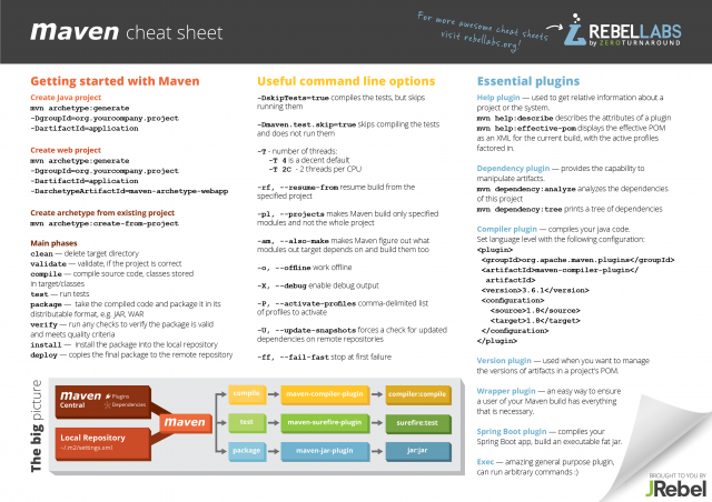 Maven Options Cheat Sheet | MVN Commands & More | JRebel