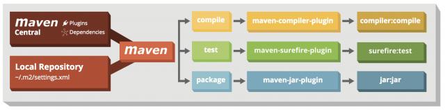 Maven Options Cheat Sheet   MVN Commands & More   JRebel