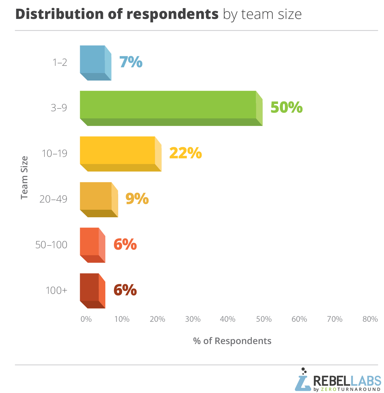 2017 Java Developer Productivity Report graph of distribution of respondents by team size