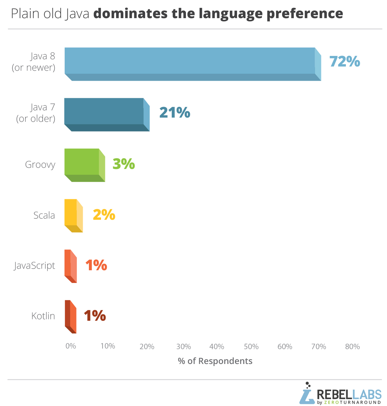 2017 Java Developer Productivity Report graph of programming lanquage preference