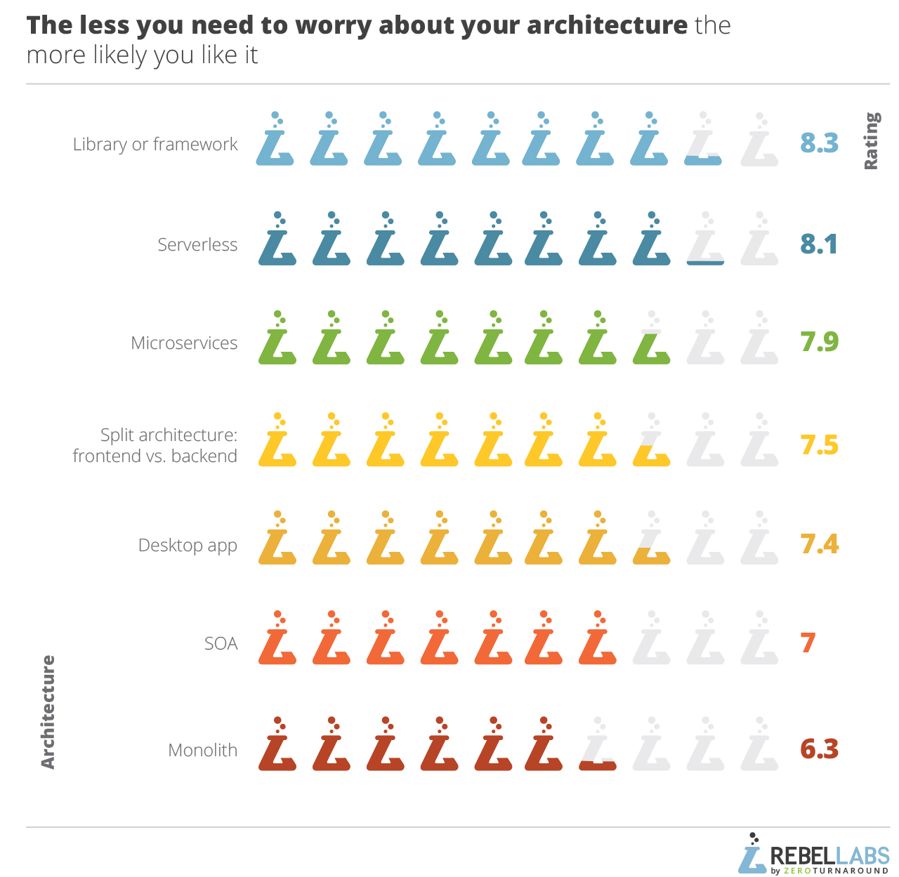 2017 Java Developer Productivity Report graph of satisfaction ratings for architecture choice