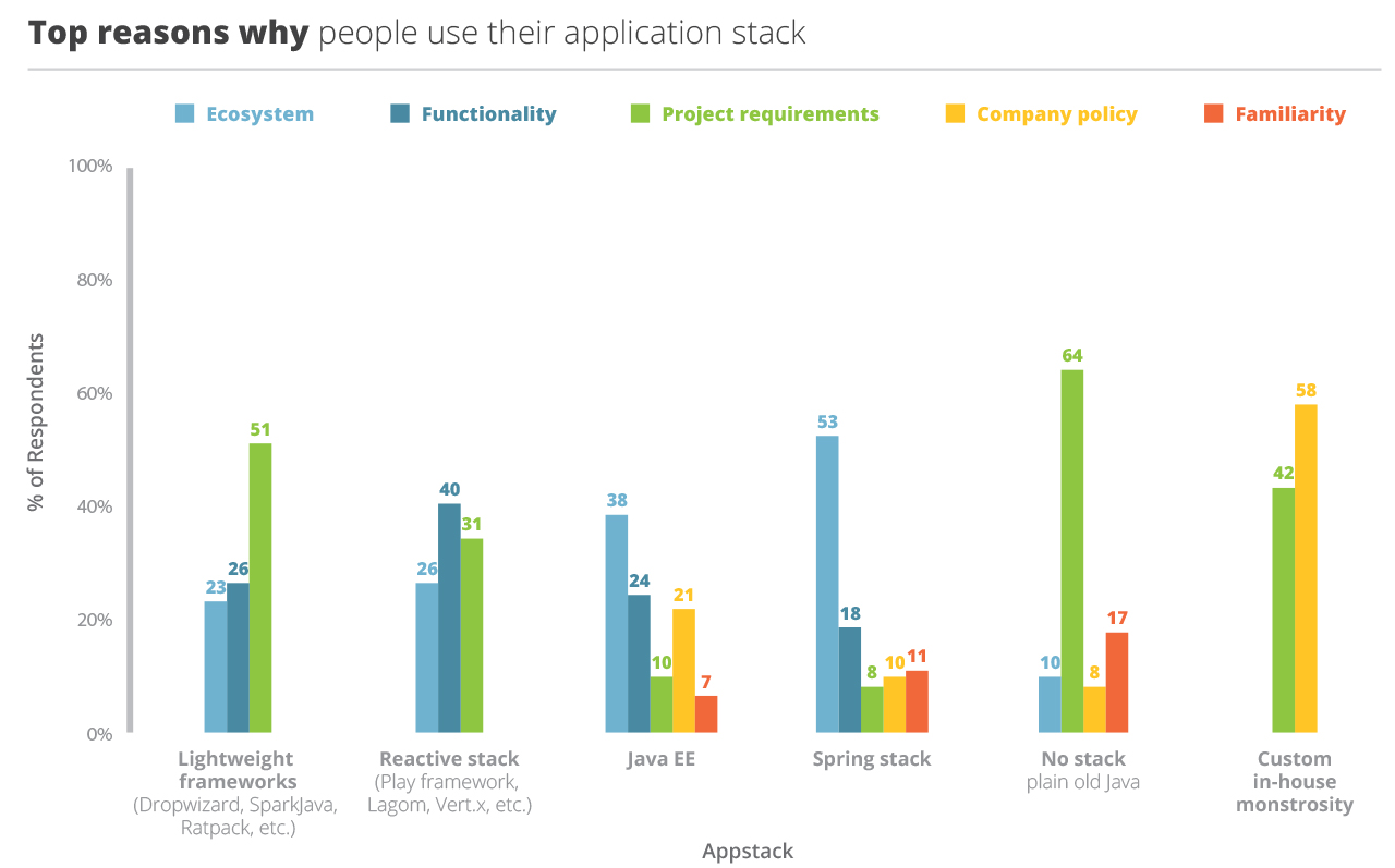 graph of responses to 2017 Java Developer Tools question why do you use the application stack you chose
