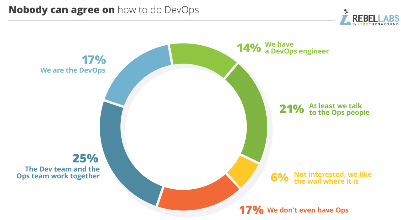 graph of responses to 2017 Java Developer Tools question how do you do DevOps