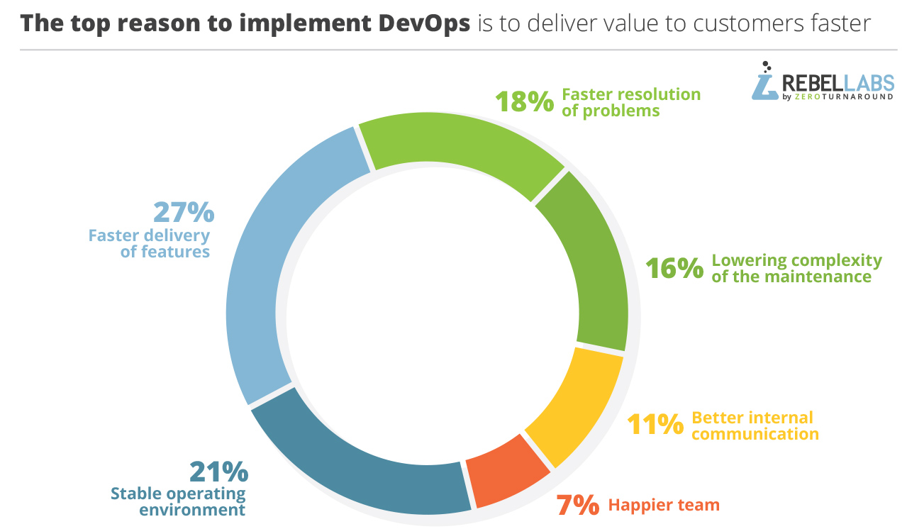 graph of responses to 2017 Java Developer Tools question what is the main reason to implement DevOps