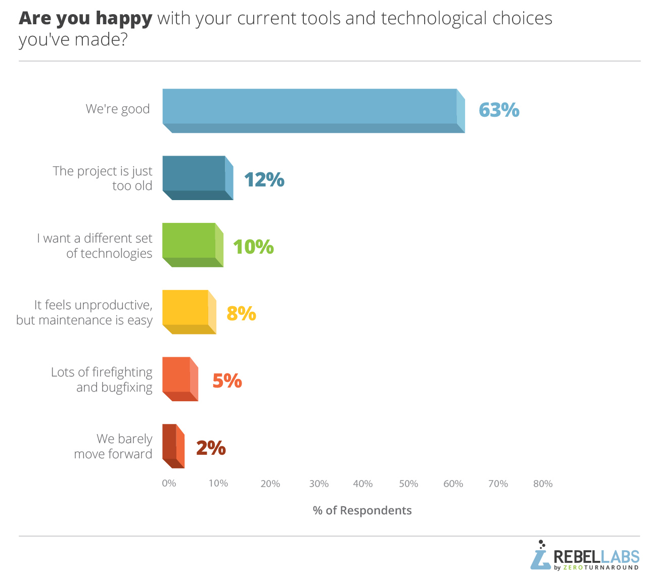 graph of responses to 2017 Java Developer Tools question are you happy with your current tools and technologies choices