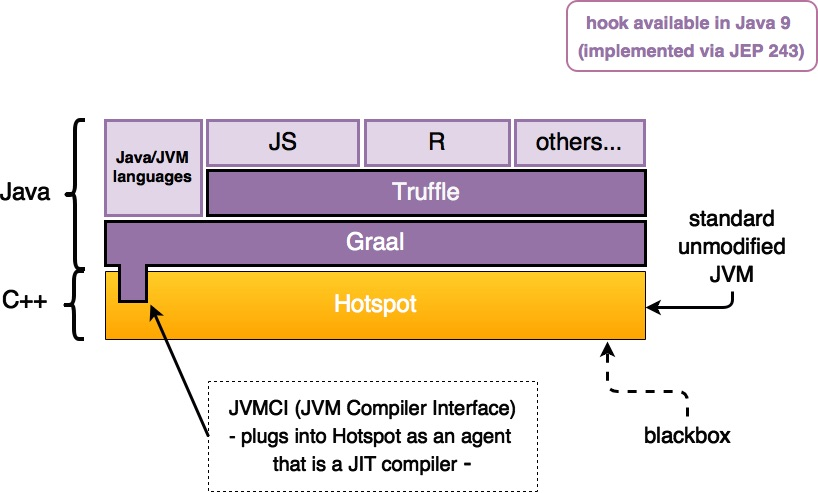 Truffle served in a holy graal graal and truffle for polyglot also graalvm based on jdk 8 is available for various platforms using a command line flag allowing you to install your own jit compiler into the jvm ccuart Gallery
