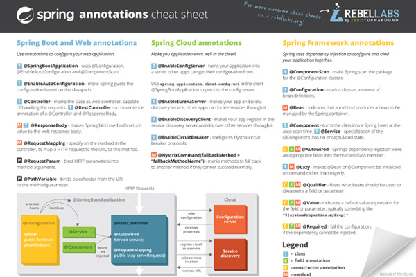 Spring Annotations Cheat Sheet